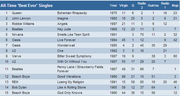 All time best ever singles